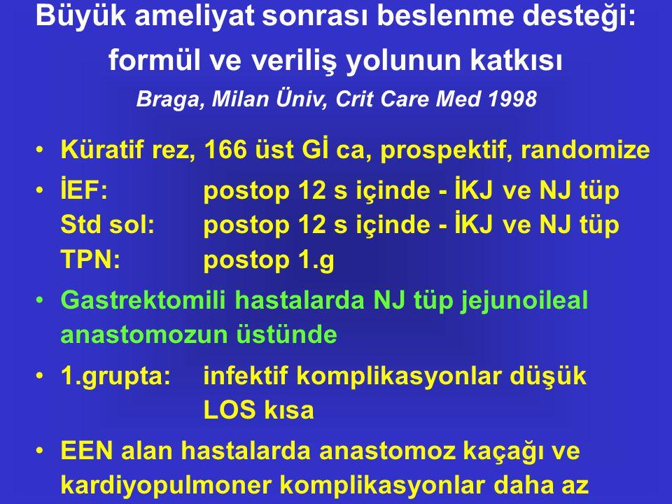 Büyük ameliyat sonrası beslenme desteği: formül ve veriliş yolunun katkısı Braga, Milan Üniv, Crit Care Med 1998