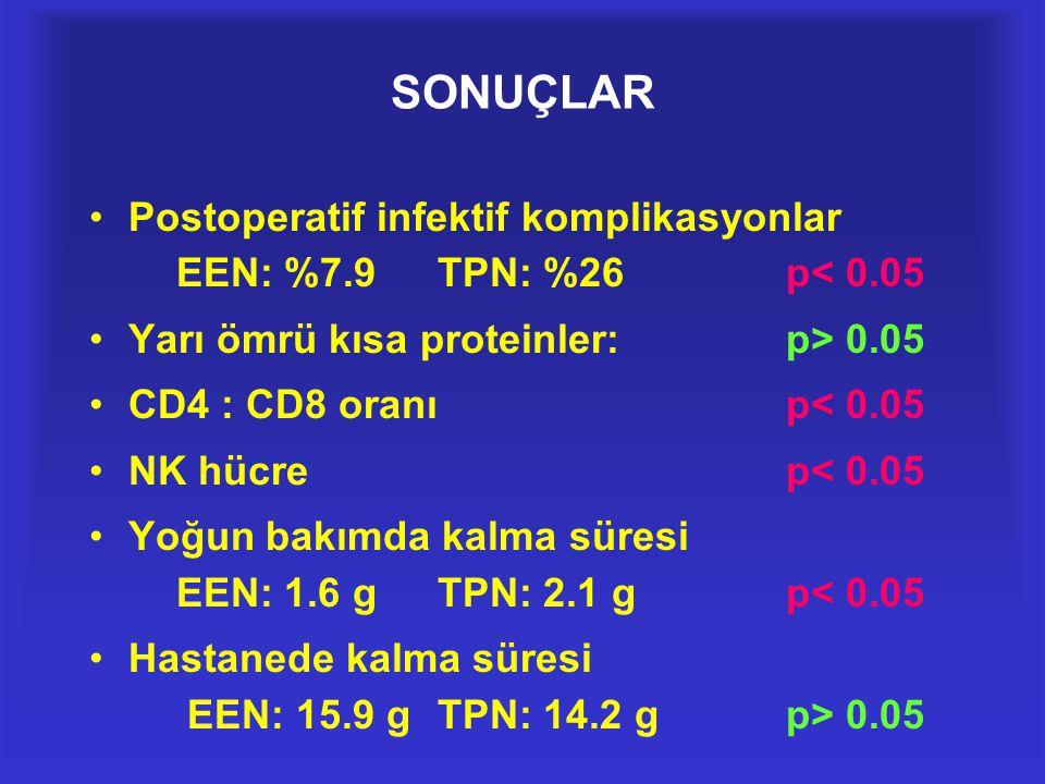 SONUÇLAR Postoperatif infektif komplikasyonlar EEN: %7.9 TPN: %26 p< 0.05. Yarı ömrü kısa proteinler: p> 0.05.