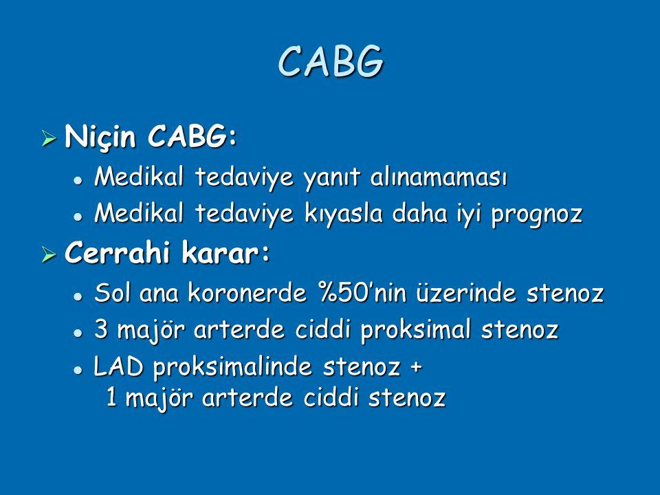 CABG Niçin CABG: Cerrahi karar: Medikal tedaviye yanıt alınamaması