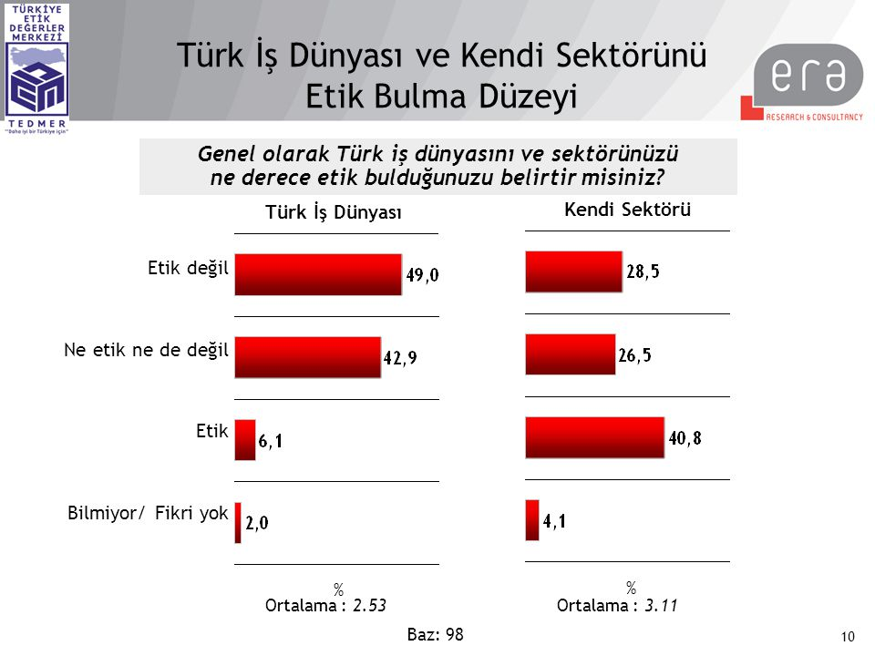Türk İş Dünyası ve Kendi Sektörünü Etik Bulma Düzeyi