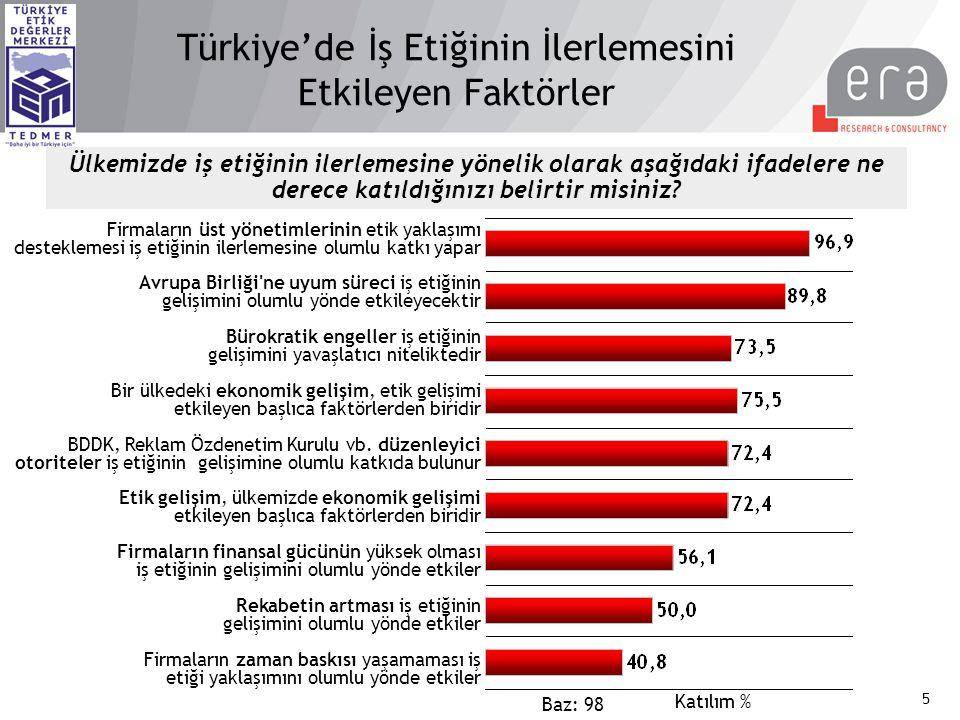 Türkiye'de İş Etiğinin İlerlemesini Etkileyen Faktörler