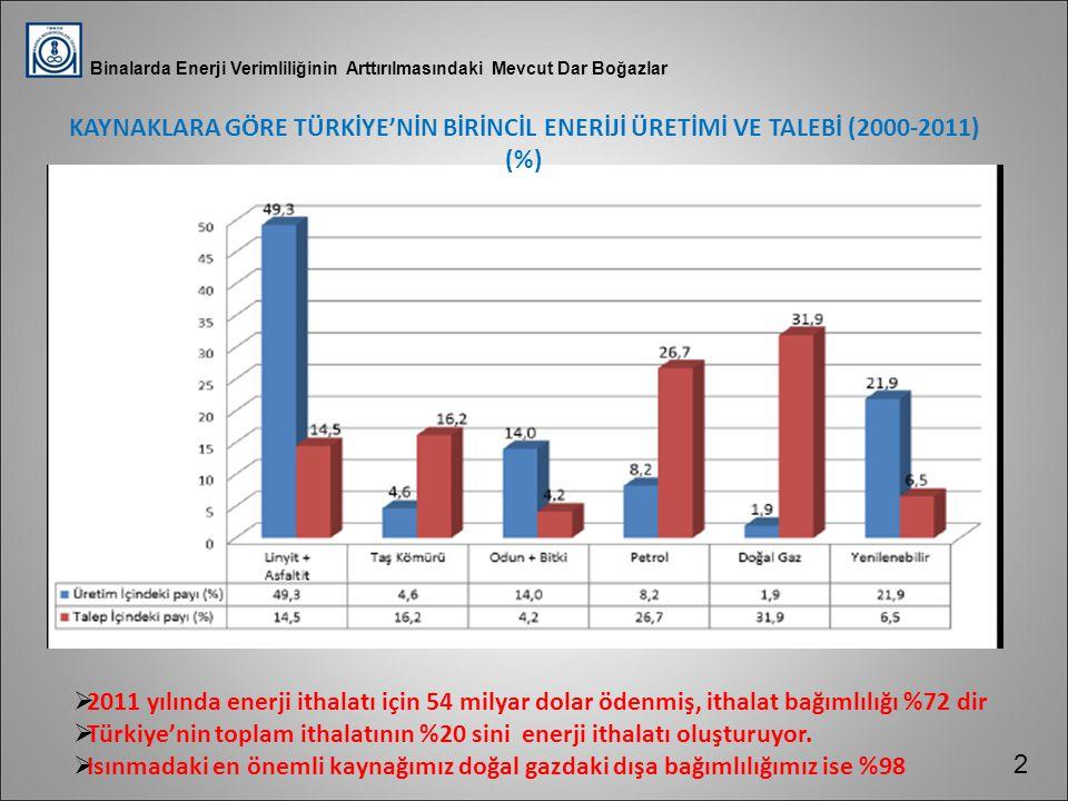 Türkiye'nin toplam ithalatının %20 sini enerji ithalatı oluşturuyor.