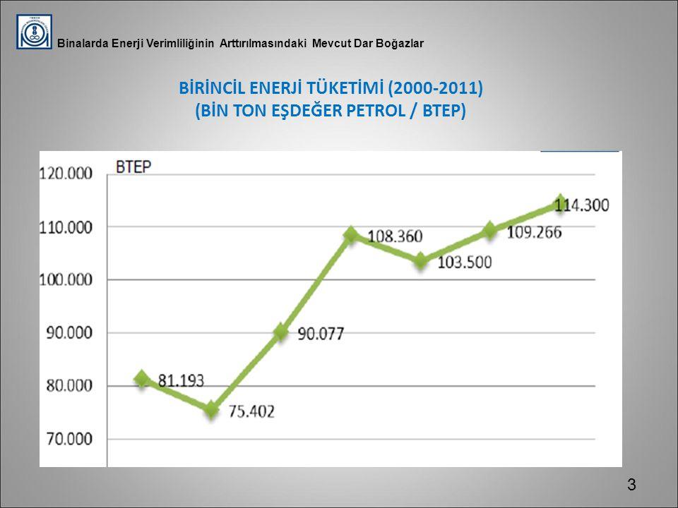 BİRİNCİL ENERJİ TÜKETİMİ (2000-2011) (BİN TON EŞDEĞER PETROL / BTEP)