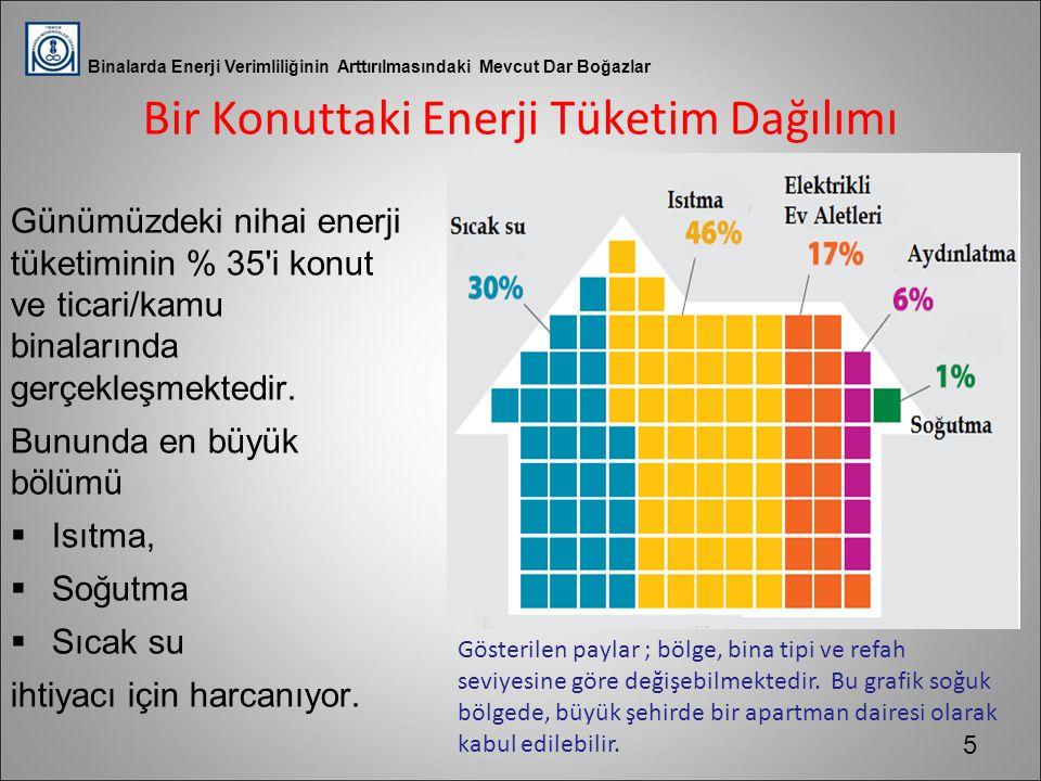 Bir Konuttaki Enerji Tüketim Dağılımı