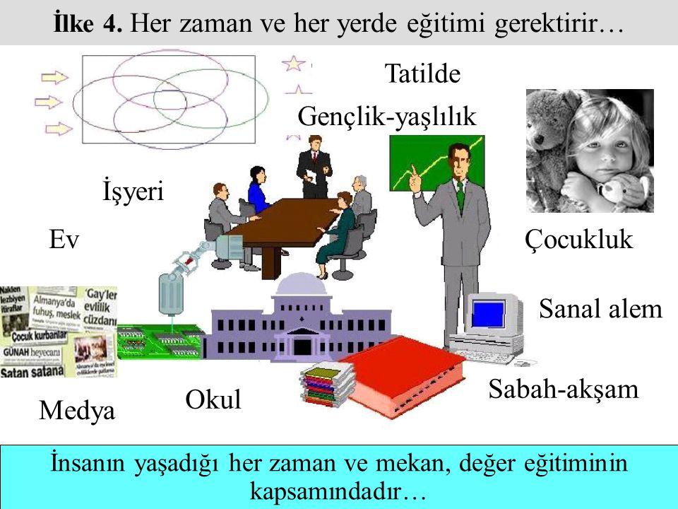İlke 4. Her zaman ve her yerde eğitimi gerektirir…