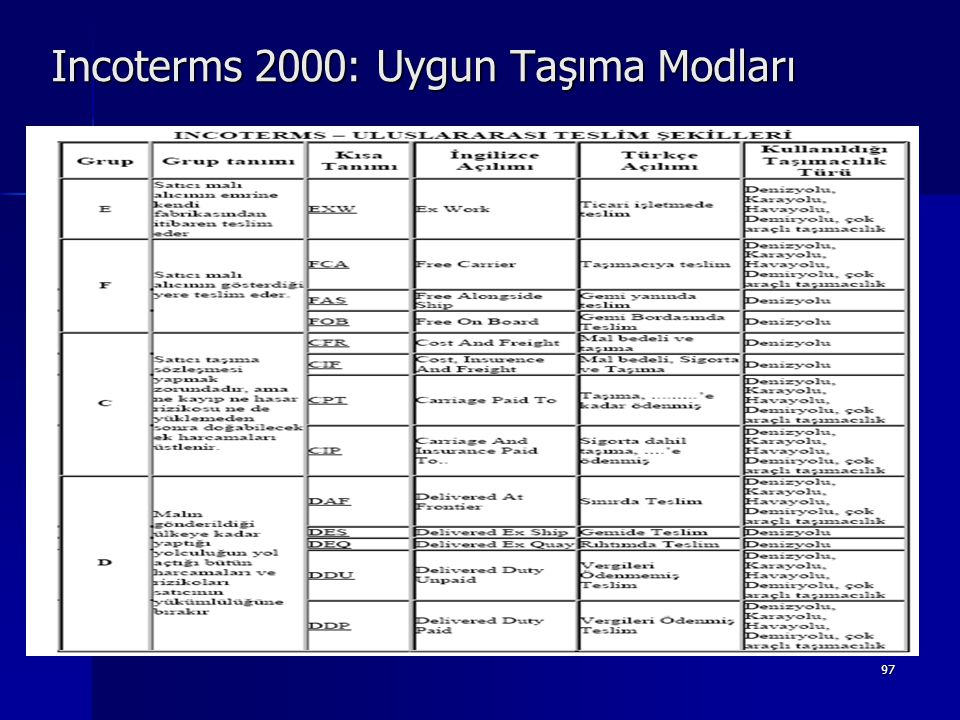 Incoterms 2000: Uygun Taşıma Modları
