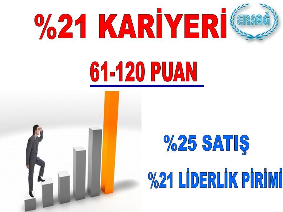 %21 KARİYERİ 61-120 PUAN %25 SATIŞ %21 LİDERLİK PİRİMİ