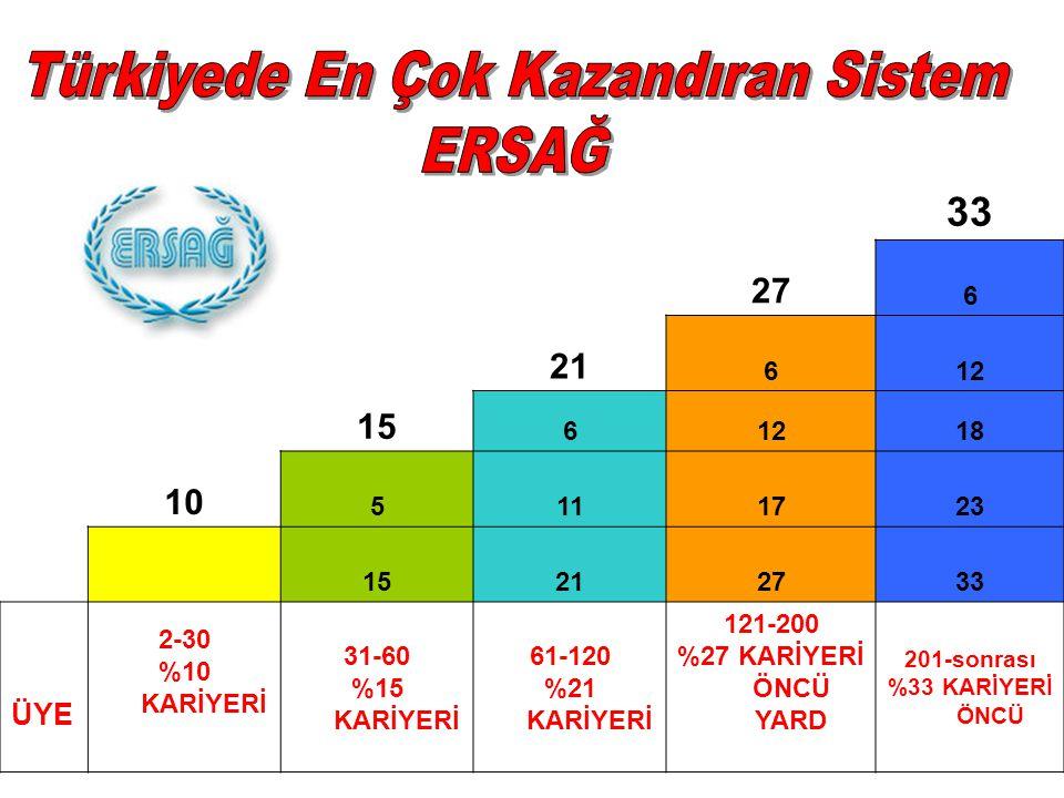 Türkiyede En Çok Kazandıran Sistem
