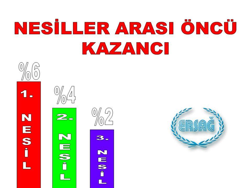 NESİLLER ARASI ÖNCÜ KAZANCI %6 %4 1. N E S İ L %2 2. N E S İ L 3. N E S İ L