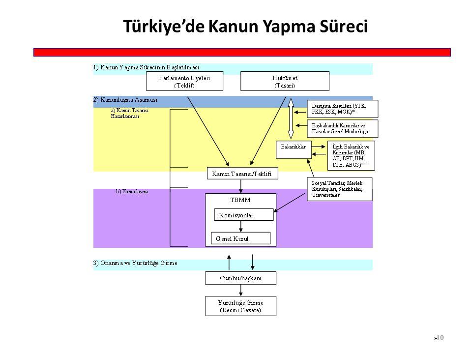 Türkiye'de Kanun Yapma Süreci