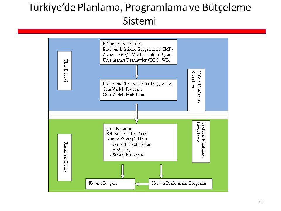 Türkiye'de Planlama, Programlama ve Bütçeleme Sistemi