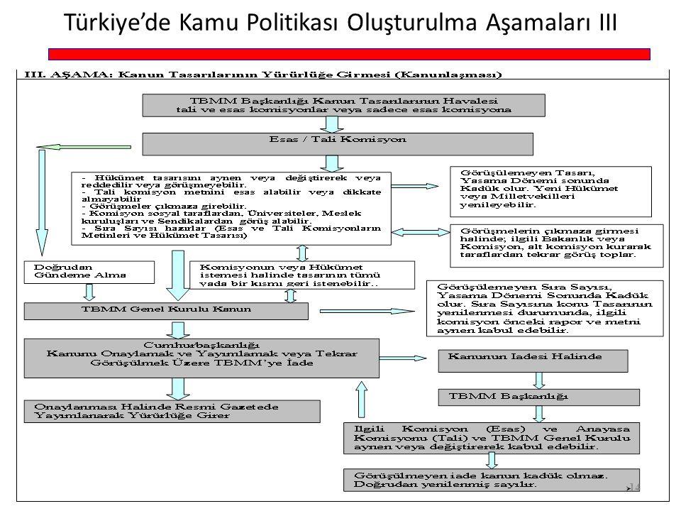 Türkiye'de Kamu Politikası Oluşturulma Aşamaları III