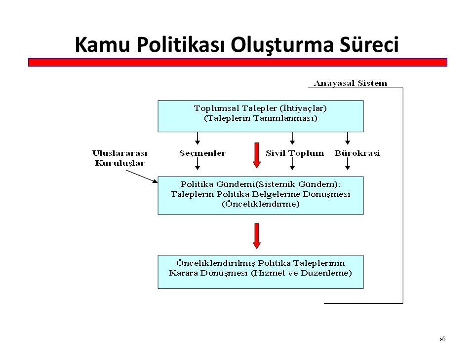 Kamu Politikası Oluşturma Süreci