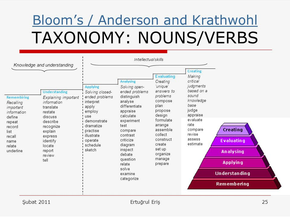 Bloom's / Anderson and Krathwohl TAXONOMY: NOUNS/VERBS