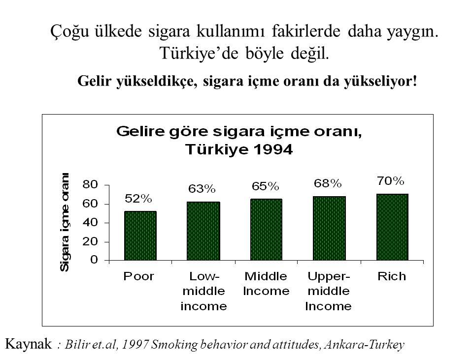Çoğu ülkede sigara kullanımı fakirlerde daha yaygın