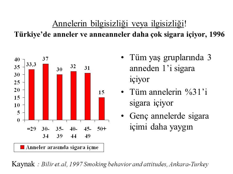 Tüm yaş gruplarında 3 anneden 1'i sigara içiyor