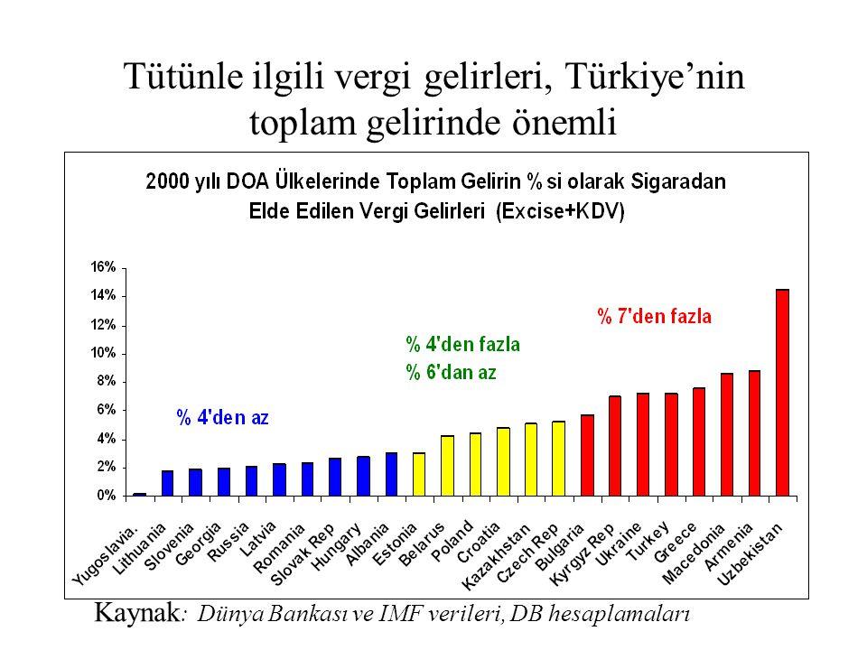 Tütünle ilgili vergi gelirleri, Türkiye'nin toplam gelirinde önemli