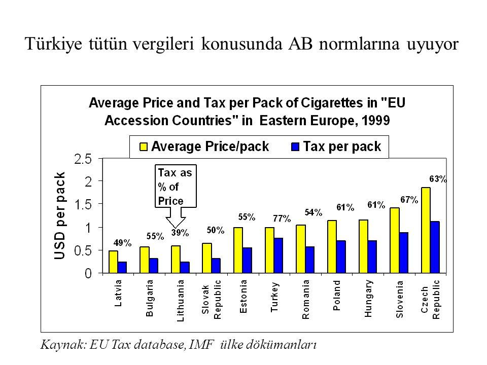 Türkiye tütün vergileri konusunda AB normlarına uyuyor