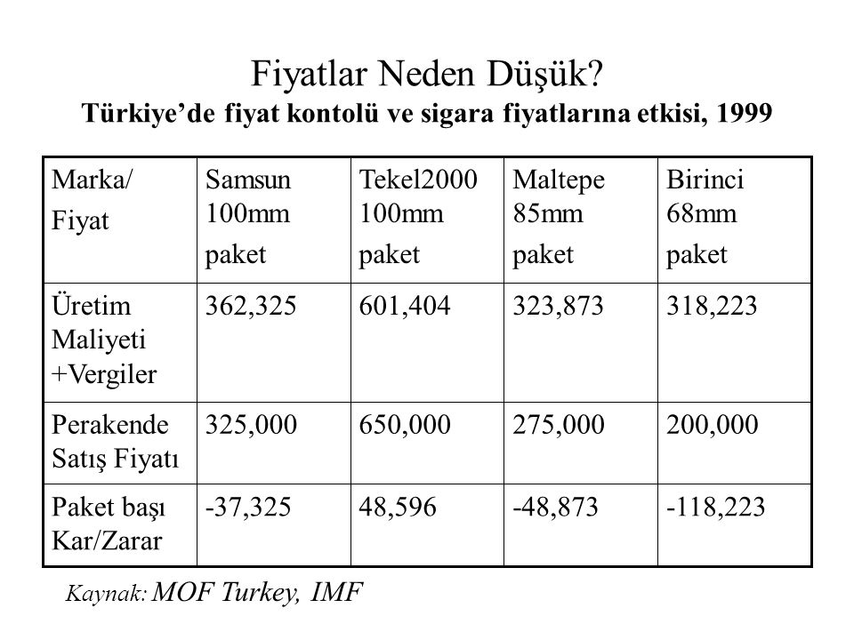 Fiyatlar Neden Düşük Türkiye'de fiyat kontolü ve sigara fiyatlarına etkisi, 1999