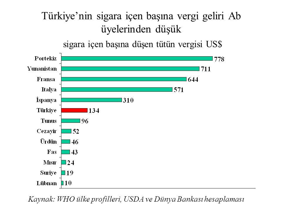 Türkiye'nin sigara içen başına vergi geliri Ab üyelerinden düşük sigara içen başına düşen tütün vergisi US$
