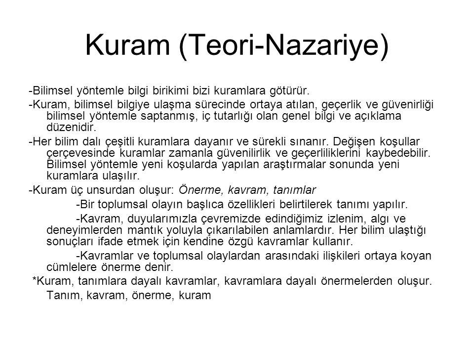 Kuram (Teori-Nazariye)