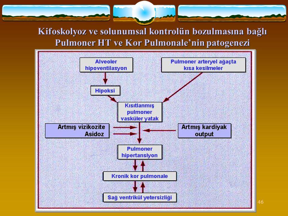 Kifoskolyoz ve solunumsal kontrolün bozulmasına bağlı Pulmoner HT ve Kor Pulmonale'nin patogenezi