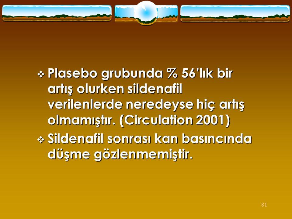 Plasebo grubunda % 56'lık bir artış olurken sildenafil verilenlerde neredeyse hiç artış olmamıştır. (Circulation 2001)