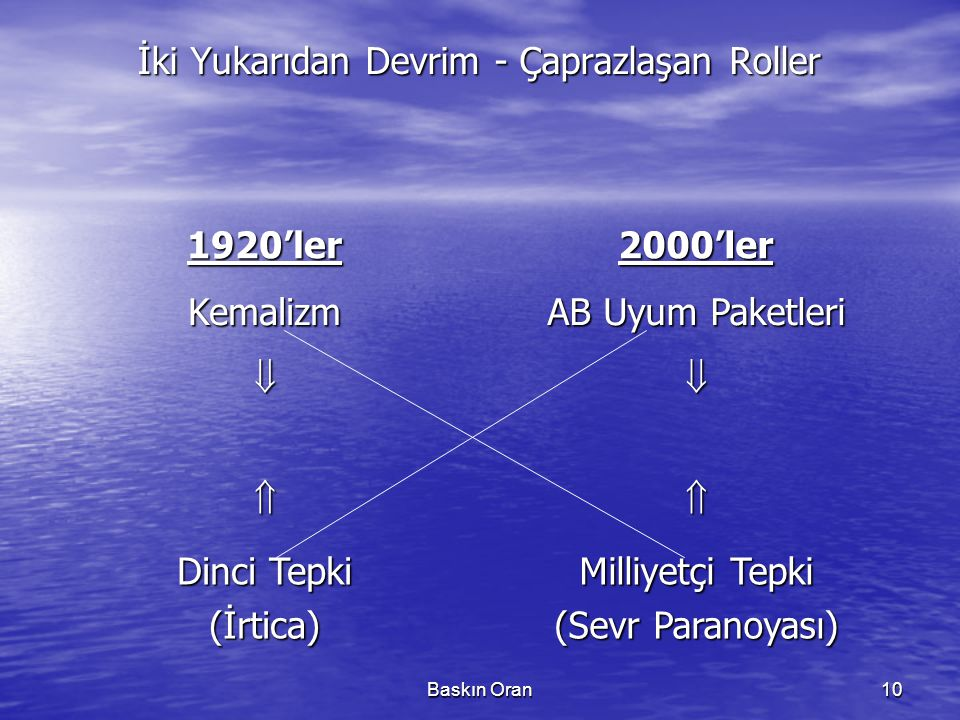 İki Yukarıdan Devrim - Çaprazlaşan Roller