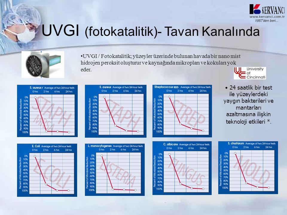 UVGI (fotokatalitik)- Tavan Kanalında