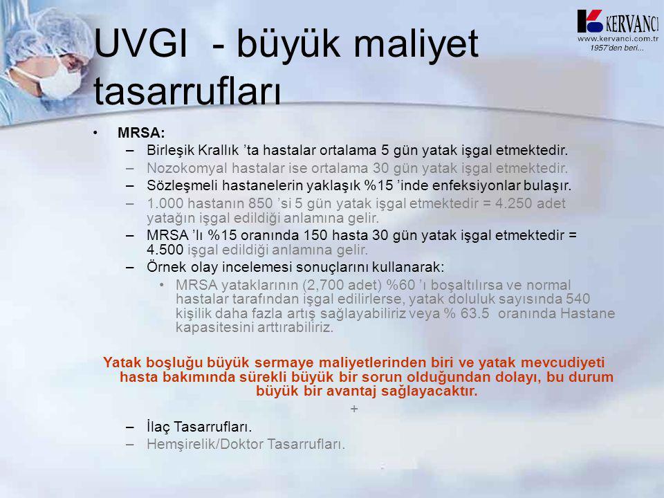 UVGI - büyük maliyet tasarrufları