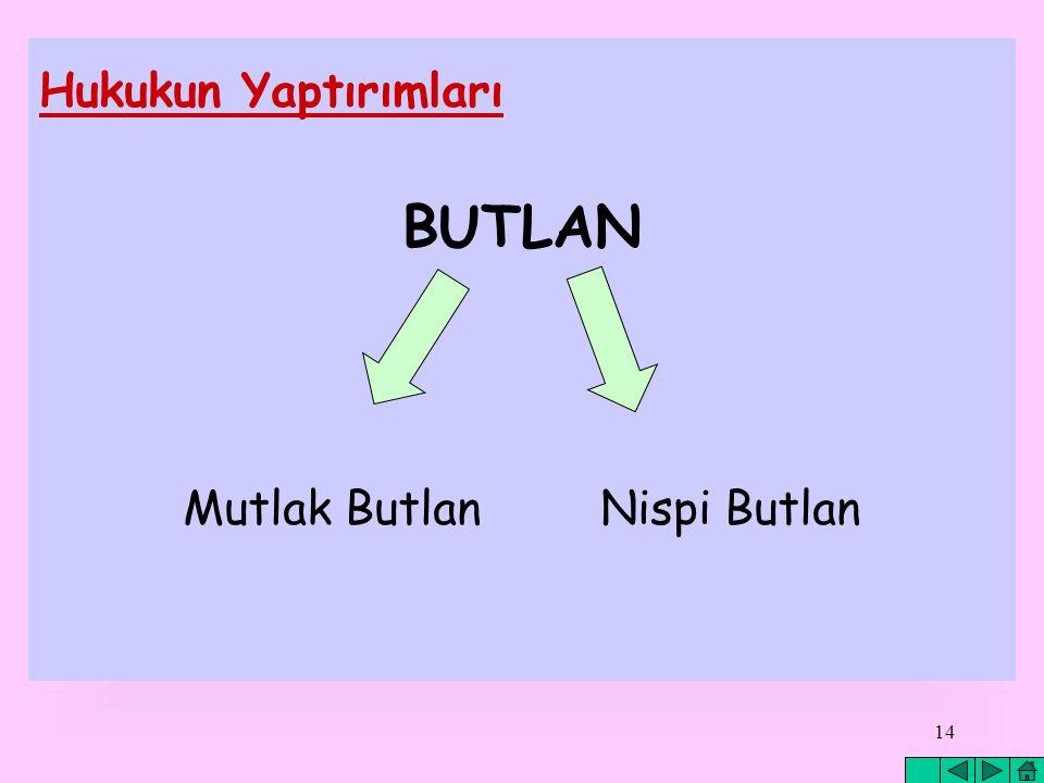 Mutlak Butlan Nispi Butlan