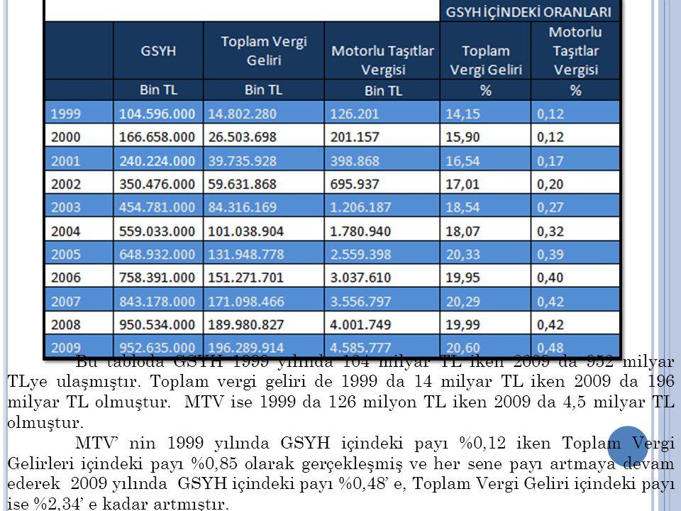 Bu tabloda GSYH 1999 yılında 104 milyar TL iken 2009 da 952 milyar TLye ulaşmıştır. Toplam vergi geliri de 1999 da 14 milyar TL iken 2009 da 196 milyar TL olmuştur. MTV ise 1999 da 126 milyon TL iken 2009 da 4,5 milyar TL olmuştur.