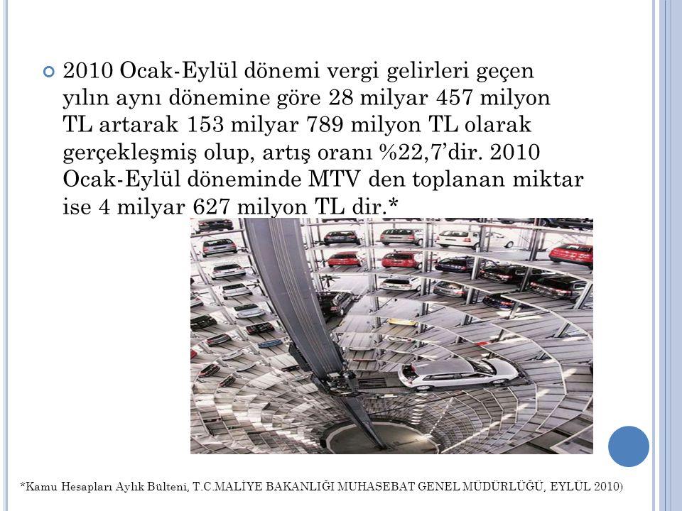 2010 Ocak-Eylül dönemi vergi gelirleri geçen yılın aynı dönemine göre 28 milyar 457 milyon TL artarak 153 milyar 789 milyon TL olarak gerçekleşmiş olup, artış oranı %22,7'dir. 2010 Ocak-Eylül döneminde MTV den toplanan miktar ise 4 milyar 627 milyon TL dir.*