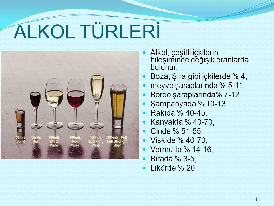 ALKOL TÜRLERİ Alkol, çeşitli içkilerin bileşiminde değişik oranlarda bulunur. Boza, Şıra gibi içkilerde % 4,
