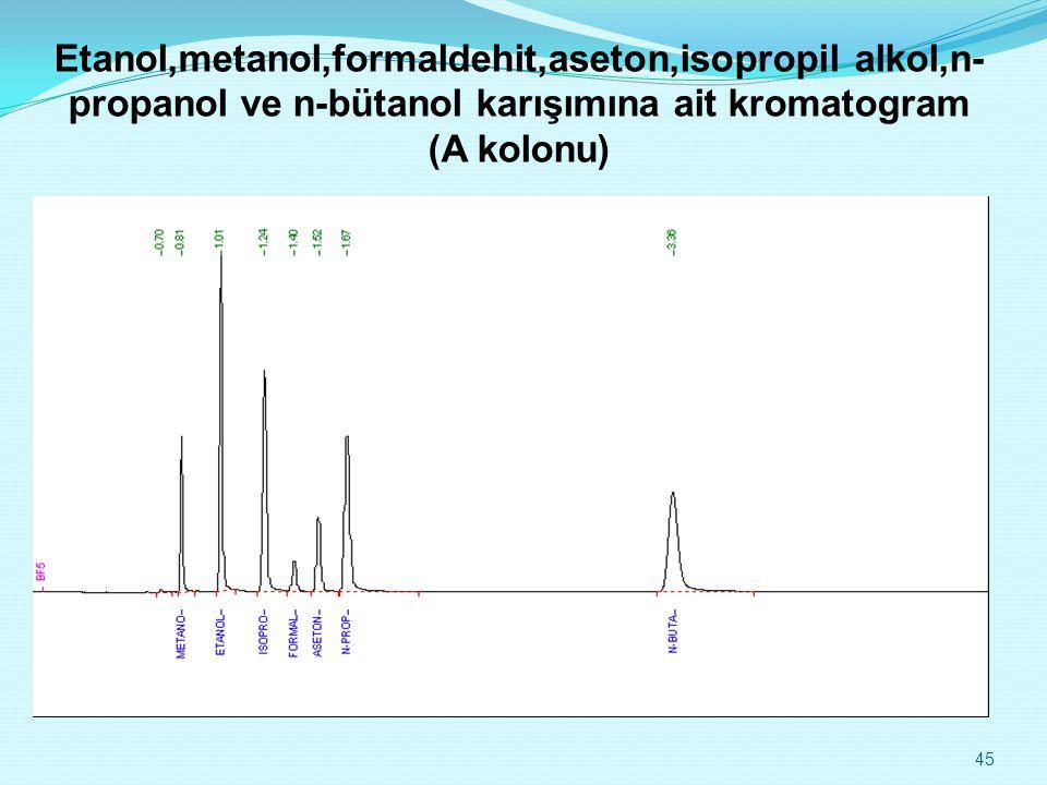 Etanol,metanol,formaldehit,aseton,isopropil alkol,n-propanol ve n-bütanol karışımına ait kromatogram (A kolonu)