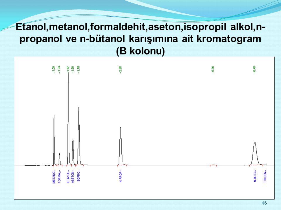 Etanol,metanol,formaldehit,aseton,isopropil alkol,n-propanol ve n-bütanol karışımına ait kromatogram (B kolonu)