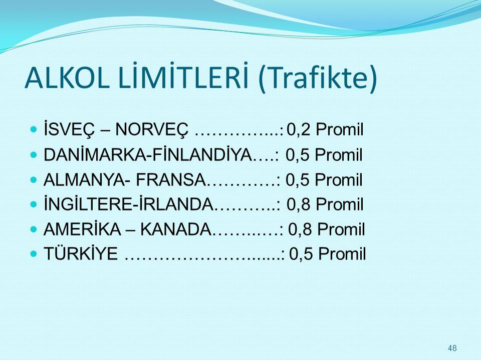 ALKOL LİMİTLERİ (Trafikte)