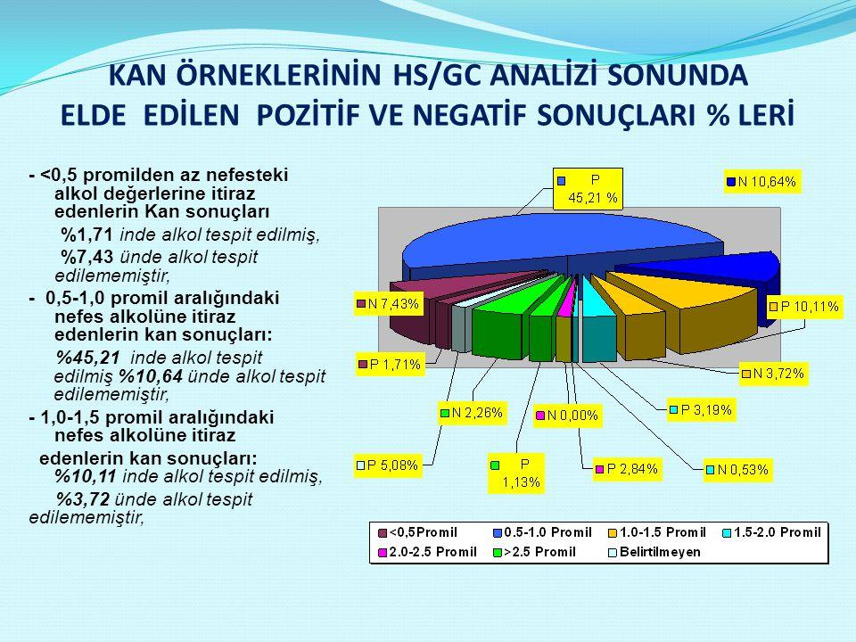 KAN ÖRNEKLERİNİN HS/GC ANALİZİ SONUNDA ELDE EDİLEN POZİTİF VE NEGATİF SONUÇLARI % LERİ