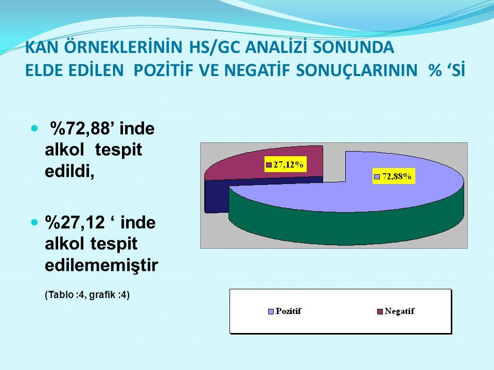 KAN ÖRNEKLERİNİN HS/GC ANALİZİ SONUNDA ELDE EDİLEN POZİTİF VE NEGATİF SONUÇLARININ % 'Sİ
