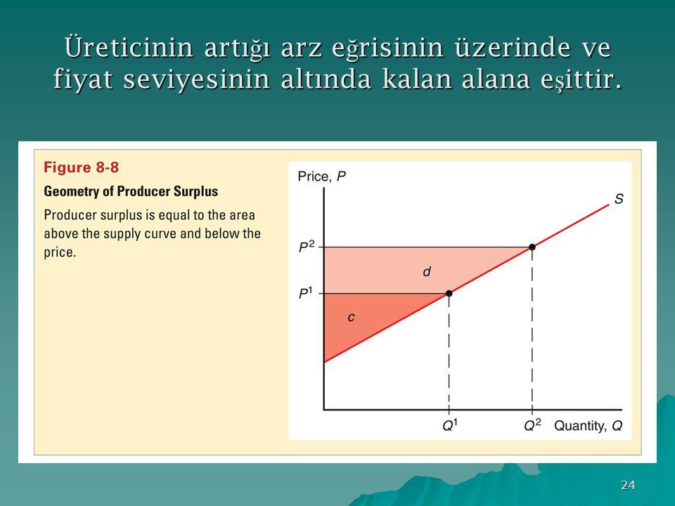 Üreticinin artığı arz eğrisinin üzerinde ve fiyat seviyesinin altında kalan alana eşittir.