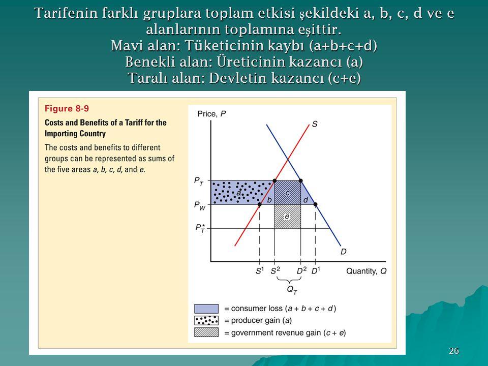 Tarifenin farklı gruplara toplam etkisi şekildeki a, b, c, d ve e alanlarının toplamına eşittir.