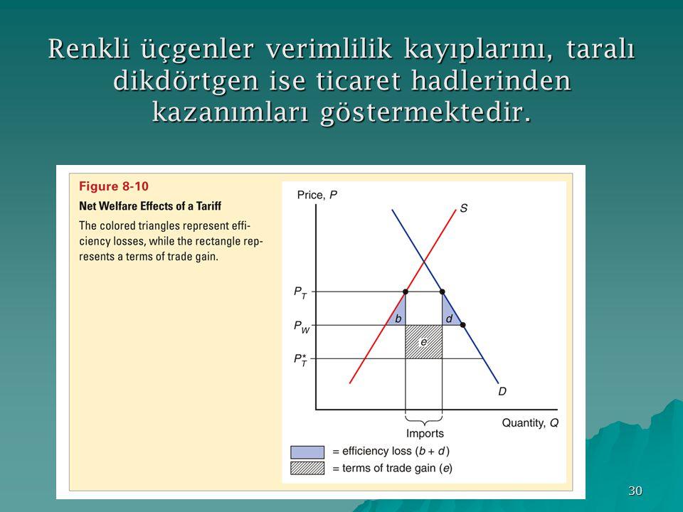Renkli üçgenler verimlilik kayıplarını, taralı dikdörtgen ise ticaret hadlerinden kazanımları göstermektedir.