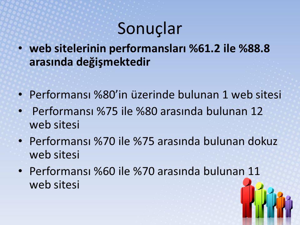 Sonuçlar web sitelerinin performansları %61.2 ile %88.8 arasında değişmektedir. Performansı %80'in üzerinde bulunan 1 web sitesi.