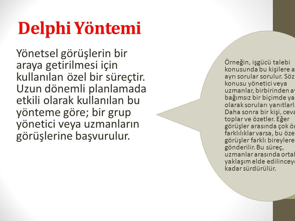 Delphi Yöntemi
