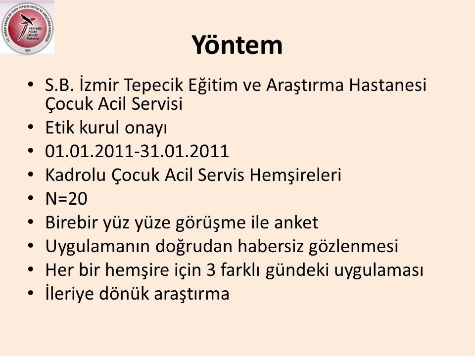 Yöntem S.B. İzmir Tepecik Eğitim ve Araştırma Hastanesi Çocuk Acil Servisi. Etik kurul onayı. 01.01.2011-31.01.2011.