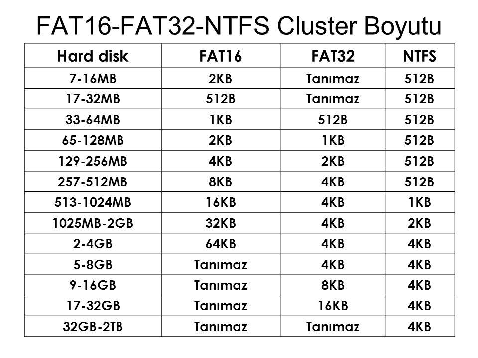 FAT16-FAT32-NTFS Cluster Boyutu