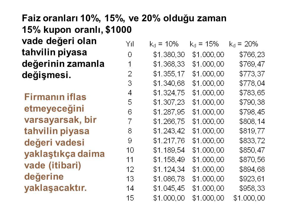 Faiz oranları 10%, 15%, ve 20% olduğu zaman 15% kupon oranlı, $1000 vade değeri olan tahvilin piyasa değerinin zamanla değişmesi.