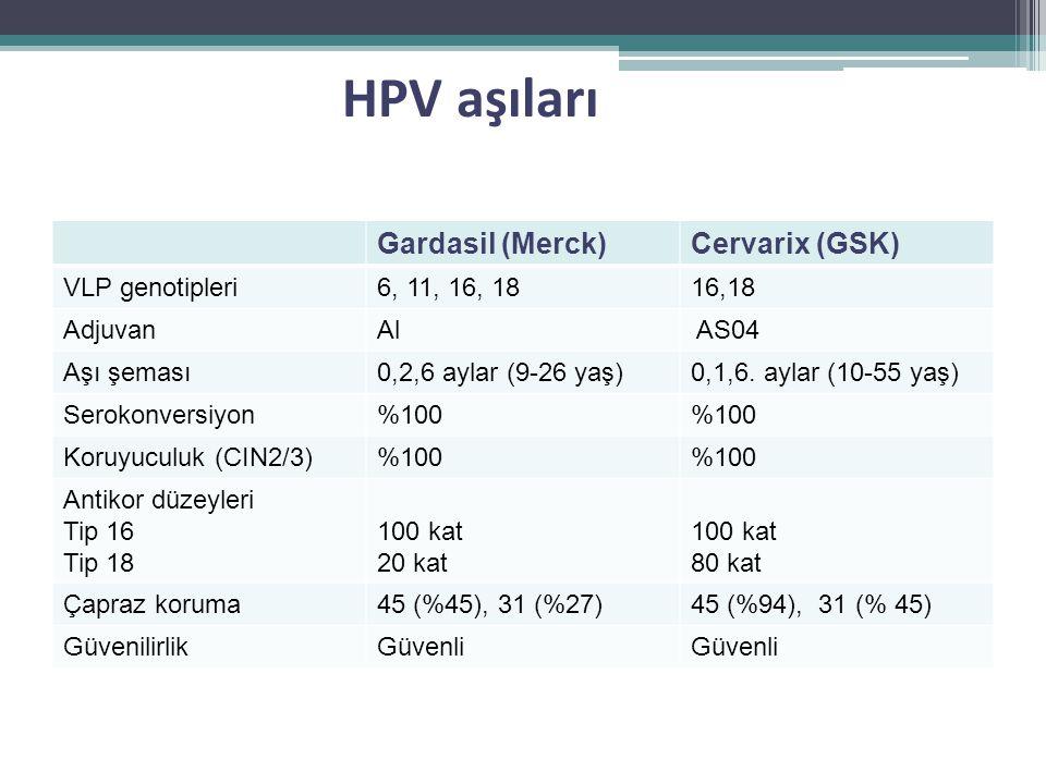 HPV aşıları Gardasil (Merck) Cervarix (GSK) VLP genotipleri