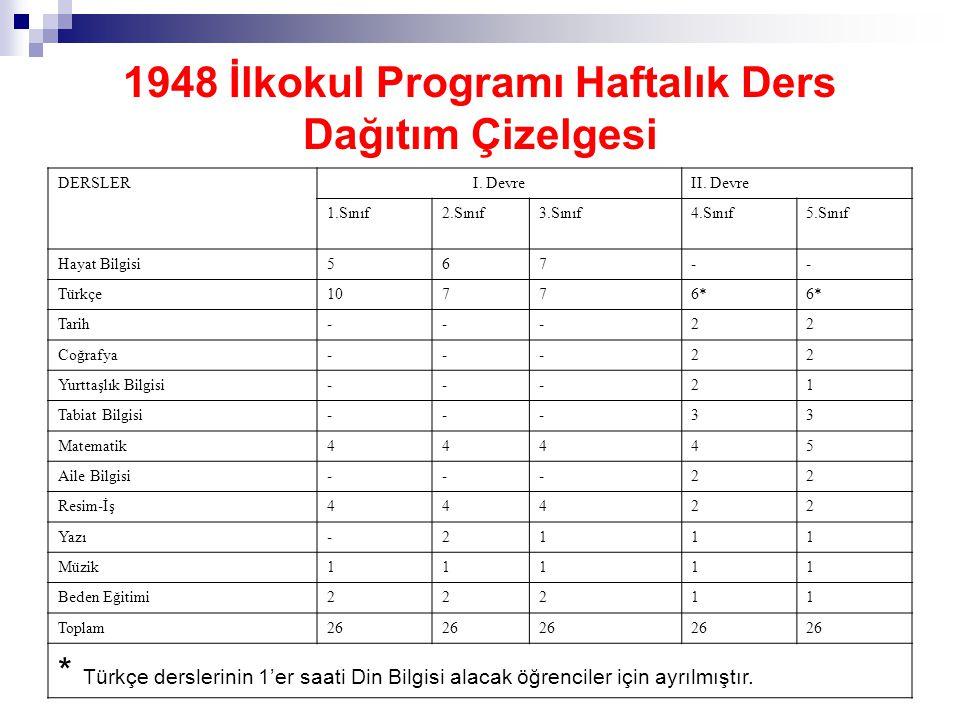 1948 İlkokul Programı Haftalık Ders Dağıtım Çizelgesi