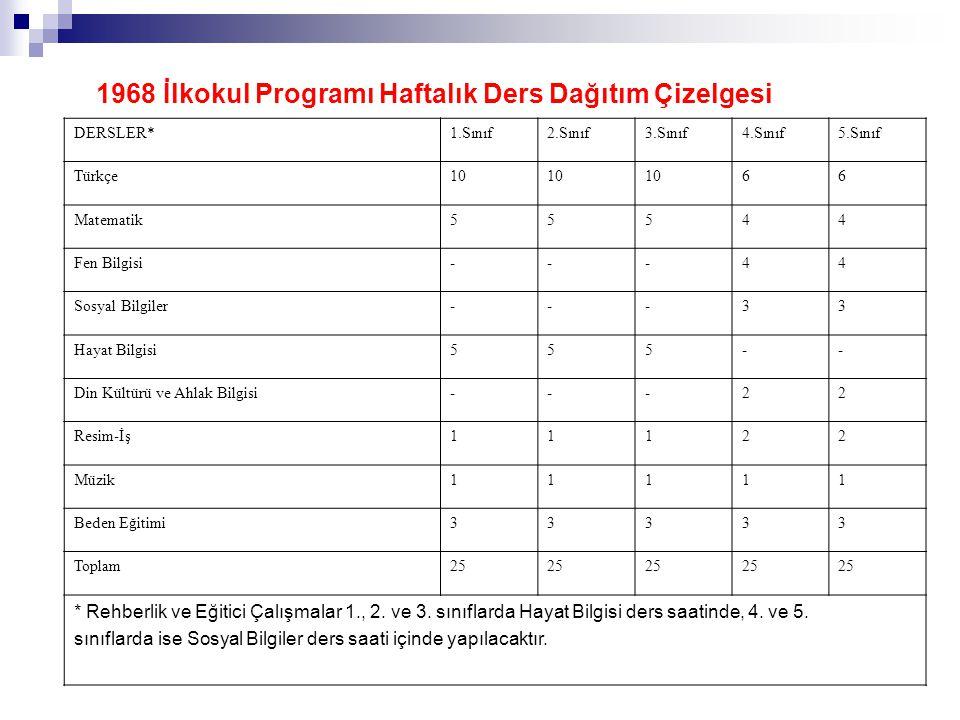 1968 İlkokul Programı Haftalık Ders Dağıtım Çizelgesi